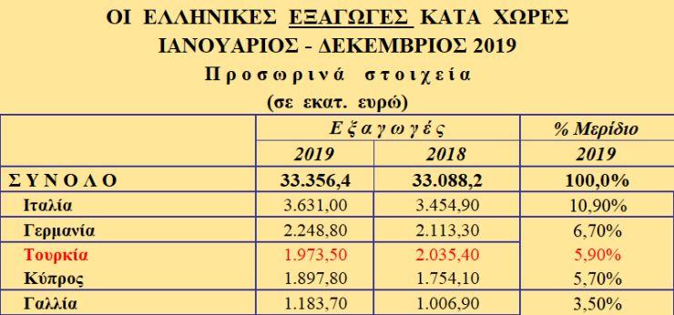 export_tourkia