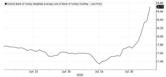 turkey_rates