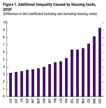 ανισότητα